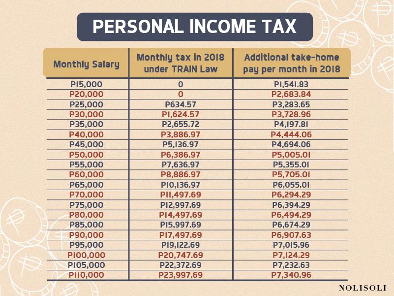nolisoli train law tax