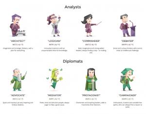 nolisoli fixture millennials personality type myers-briggs type indicator