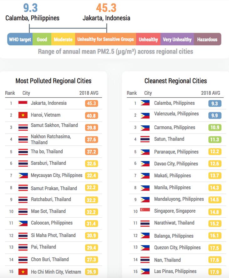 clean air index iq airvisual calamba